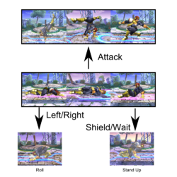 A graph showing different ways how Captain Falcon can floor recover.