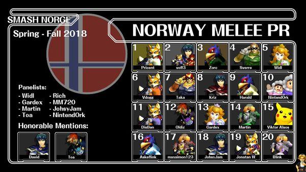 Norway ssbm pr spring 2018.jpg