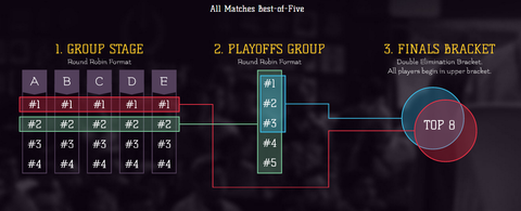 Battle of Five Gods format, displayed on the tournament website.