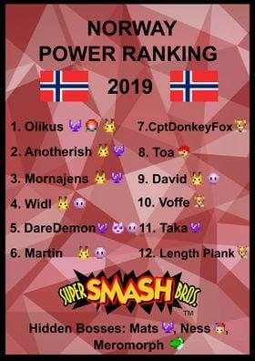 Norway ssb64 pr 2019.jpg