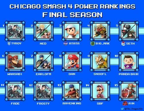 Final Power Rankings for Smash 4