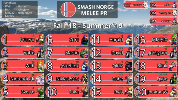 Norge PR 2019 v5.png