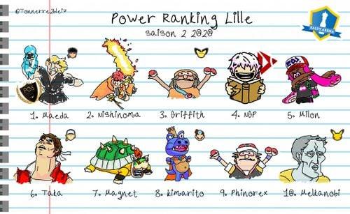 Lille Power Ranking