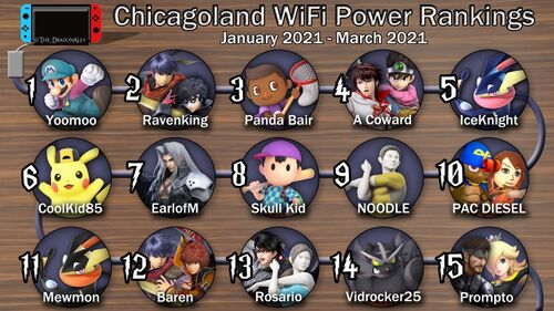 Chicago Power Rankings January-March 2021.jpg